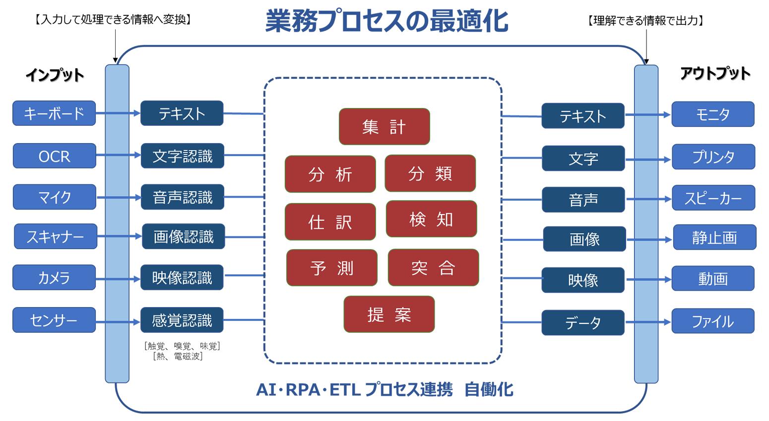 業務プロセスリノベーション | eSECTOR(イーセクター)