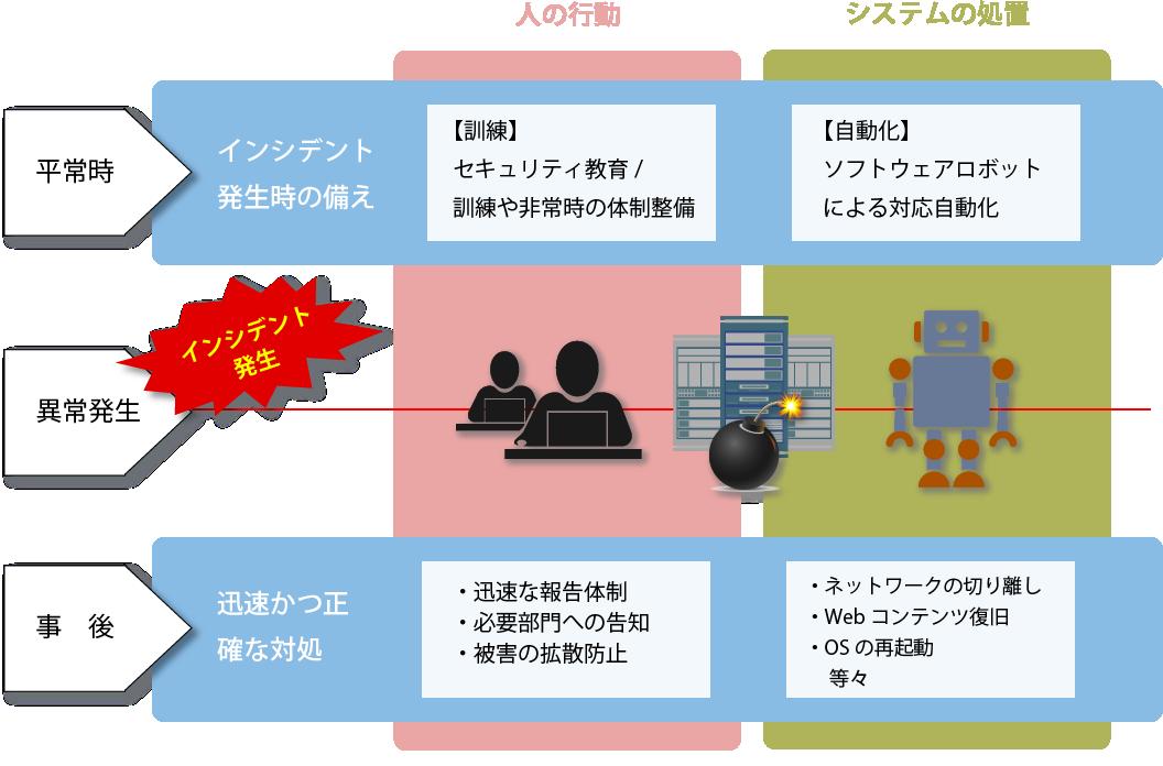 インシデント対応ロボット | eSECTOR(イーセクター)